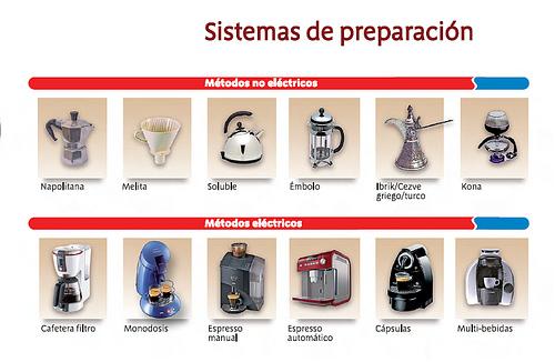 Senseo - Sistemas de preparacion